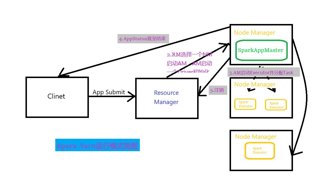 Spark-Yarn运行模式简图
